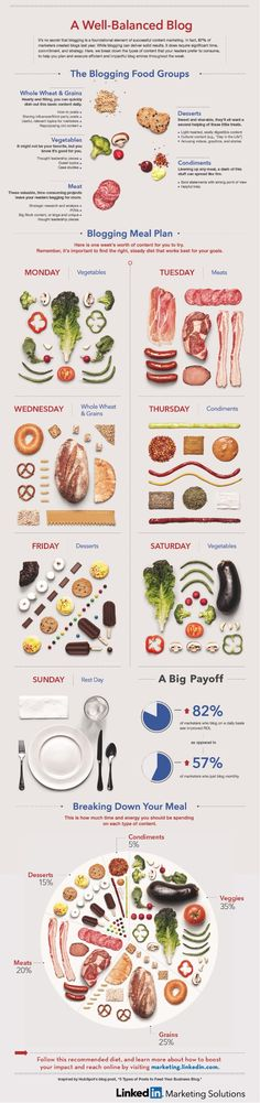 The #Blogging Food Groups: A Well-Balanced Diet of Content #infographic #blog