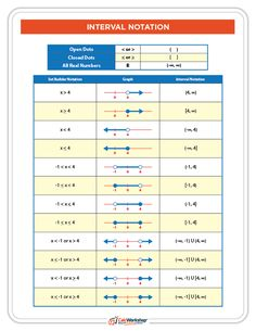 WOW!  Easy way to learn Interval Notation.  GREAT handout for PreCalculus, Algebra 2, or even Math Analysis.  Grab your FREE cheat sheet today!