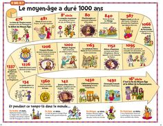 frise moyen-age Plus French Teacher, Teaching French, History Teachers, Teaching History, Test B1, Image Doc, French Classroom, French Resources, French History