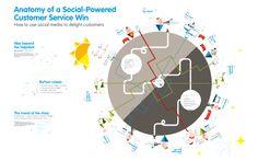 Anatomy of a Social-Powered Customer Service Win