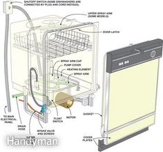 Inside a dishwasher how to fix