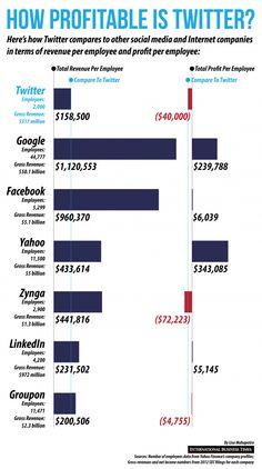 Twitter im Vergleich zu Facebook – und zu 5 weiteren Internet-Unternehmen | Kroker's Look @ IT
