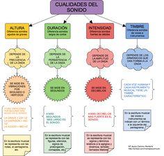 EL SONIDO Y SUS CUALIDADES - Classmint.com