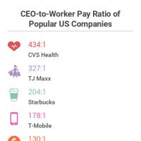 68 Best Payscale Infographics Images Infographic Big Ego