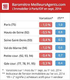 Chaque mois, MeilleursAgents.com publie son baromètre des prix de l'immobilier résidentiel à Paris et en Île-de-France, un indicateur avancé qui permet d'analyser précisément les différents marchés locaux et de donner une tendance en temps réel à tous les acteurs de l'immobilier.
