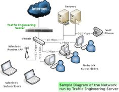Typical diagram of the network that is run by Traffic Engineering Server