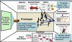 """Lean Manufacturing & Six Sigma : Obeya """"War Room"""" a powerful Visual Management Tool."""