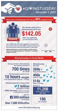 2013 made a huge impact! Great infographic that illustrates the success of the new post thanksgiving social media nonprofit fundraising campaign. Foundation Grants, Community Foundation, Giving Day, Giving Tuesday, Nonprofit Fundraising, Fundraising Ideas, Charitable Giving, Relay For Life, Social Change