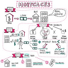 banking finance Mortgage A mortgage is a loan provided by a bank or a financial institution for buying residential . Planning Budget, Financial Planning, Economics Lessons, Mortgage Interest Rates, Accounting And Finance, Accounting Basics, Refinance Mortgage, Budgeting Finances, Financial Literacy