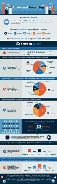 La importancia del aprendizaje informal [infografía]  The Importance of Informal Learning (Infographic) #albertobokos