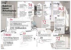 Wie sieht dein perfekter Arbeitsplatz aus? Homeoffice oder 40 Stunden Woche?  Was wünschen sich deutsche Arbeitnehmer und welche Arbeitsmodelle werden bereits gelebt?  Diese Fakten über die Arbeitswelt in Deutschland könnten dich überraschen