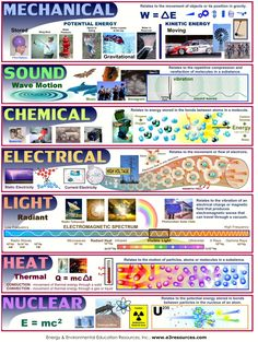 Science physics chemistry types and forms of energy 7th Grade Science, Middle School Science, Elementary Science, Science Classroom, Teaching Science, Science Education, Science Notes, Science Resources, Meteorology