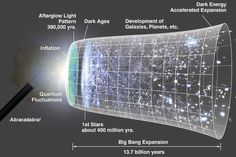 Exposing the Big Magic behind the Big Bang | The Creation Club | A Place for Biblical Creationists to Share and Learn