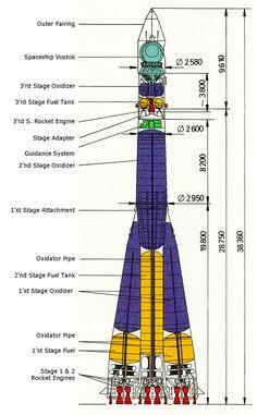 Wostok Rakete, Dimensionen