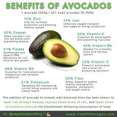 avocados: health benefits