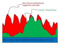 This is ostensibly how German policy planners see renewables delivering a large fraction of their power.  The regular humps are daily electrical demand cycles and green shows renewable energy production and the red is fossil fuel power.  This is at least slightly ridiculous.  We can not expect to use that much wind power without artificially shaping the demand curve - the smart grid.