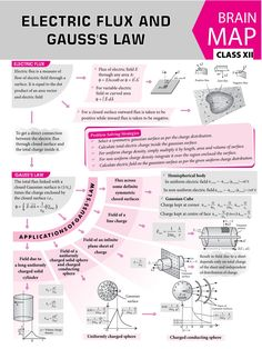 #Electric #Flux and #Gauss's #Law- #Concept #Map - #MTG #Physics For #You #Magazine #JEEMain #JEEAdvanced #Class11 #ClassXI #Class12 #ClassXII