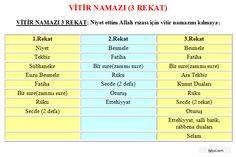 vitir namazının kılınışı tablo Allah Islam, Science Education, Islamic Quotes, Prayers, Learning, Ottoman, Therapy, Google, Dress