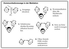 Phases of mediation and direction of communication