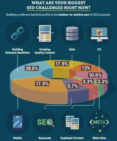 Biggest SEO challenge #backlinks #seo #onlinemarketing #marketingstrategy #onlineshopping #marketingdigital #businesstips #marketingonline