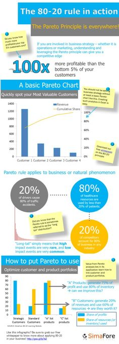 Pareto-principe (20/80-regel of 80/20-regel) · Definitie en Uitleg