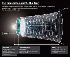 The Higgs Boson, The Dilaton, and the Big Bang Richard Feynman, Boson De Higgs, Elementary Particle, Large Hadron Collider, Dark Energy, Weird Science, Science Chemistry, Life Science, Quantum Physics