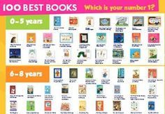 This is our list of the 100 best books for children from the last 100 years. It is the ultimate booklist to read before you're with books for children and years. 100 Best Books, Good Books, Books To Read, Online Reading Programs, Children's Book Week, Book Posters, Educational Websites, Reading Challenge, World Records