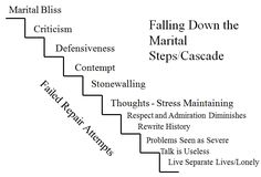Distance and Isolation Cascade (Gottman)