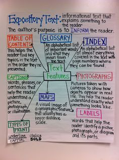 Expository Text: This is a great chart to use when starting to introduce expository text.  This is great helping students learn how to start adding information to their writing. This is a easy map that you can creat with your students or post to the wall after expository text has been introduced to the class.