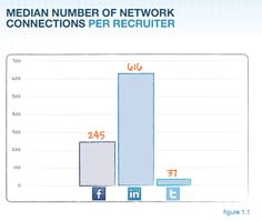 Report: LinkedIn Leads In Social Job Recruiting Followed By Twitter And Facebook - via TechCruch 02.13.12