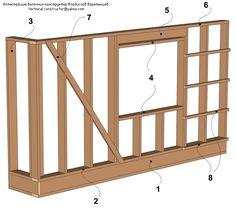 9.3 Конструкция деревянного каркаса стены – наименования деталей.