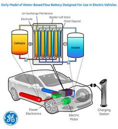 Early Model of Water-Based Flow Battery Designed for Use in Electric Vehicles