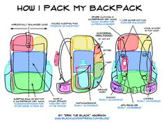 An illustrated guide showing how the author of blackwoodspress.com packs his lightweight backpack.