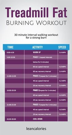10 Minutes Fat Loss - The treadmill fat burning workout: A 30 minute interval walking treadmill workout for burning fat. Use it at your convenient time to burn fat and get lean. - Unusual Trick Before Work To Melt Away Pounds of Belly Fat Walking Treadmill, Walking Exercise, Walking Training, Get Lean, Trying To Lose Weight, Lose Belly Fat, Weight Loss Tips, Weight Gain, Reduce Weight