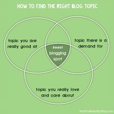 Your sweet blogging spot . how to find your niche for your blog site