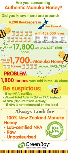 Not all Manuka honey is authentic manuka honey. Know your sources and where you are buying Manuka honey from.