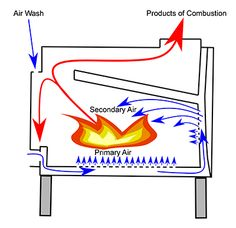 Wood Burner Primary and Secondary Air