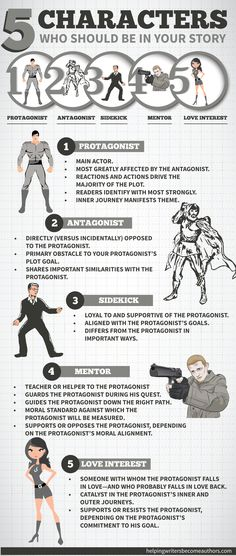 Infographic: 5 Characters who should be in your story. Click to learn about these and other characters for your book. #writingtips #writingfiction