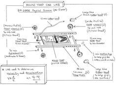 10 Best Mousetrap Vehicle Images Mousetrap Car Mouse Traps Stem For Kids