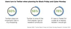 Twitter & holiday shopping. Nice study from the Twitter folks!