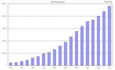 Empleados en Inditex desde 1994 / Inditex employees since 1994 | Perpe – Gráficos de economía, inversión, datos.