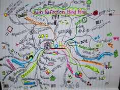 Runde's Room: Math Journal Sundays - Culminating Mind Map