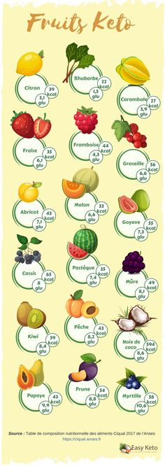 Protein Shake Recipes 94719 Complete list of low-carb fruits, Which fruits can I eat on a keto diet? List of keto / low-carb fruits What about avocado? Fruits keto: Infographic Another keto option: nuts and oil seeds Fruits and Keto: complete list Low Carb Protein Shakes, Protein Shake Recipes, Keto Fruit, Fruit Diet, Fruit Smoothies, Protein Smoothies, Best Diet Foods, Fat Foods, Best Diets