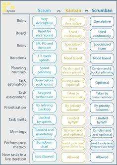 Scrum vs Kanban vs Scrumban Whats the difference It Service Management, Program Management, Change Management, Business Management, Management Tips, Management Quotes, Management Logo, Management Styles, Kaizen