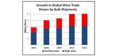 Global wine trade climbed to a record 5 billion liters in 2013, up 75 percent from little more than a decade ago. Although the majority of t...