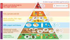 safefood | The Food Pyramid