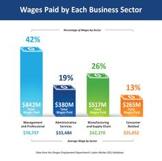 Combined, firms in Tigard put over $2 billion into the regional economy through wages paid to employees. The graphic illustrates how wages paid in each sector compare to the other sectors.