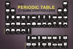 """If you love science and gaming, then we have the perfect mash-up for you: thePeriodic Table of Game Controllers Poster! It features the Periodic Table we all learned in school, only this time, each """"element"""" is a different controller. It features NES, PS3 Dualshock, Xbox 360, N64, and more! Officially licensed and professionally printed, this …"""