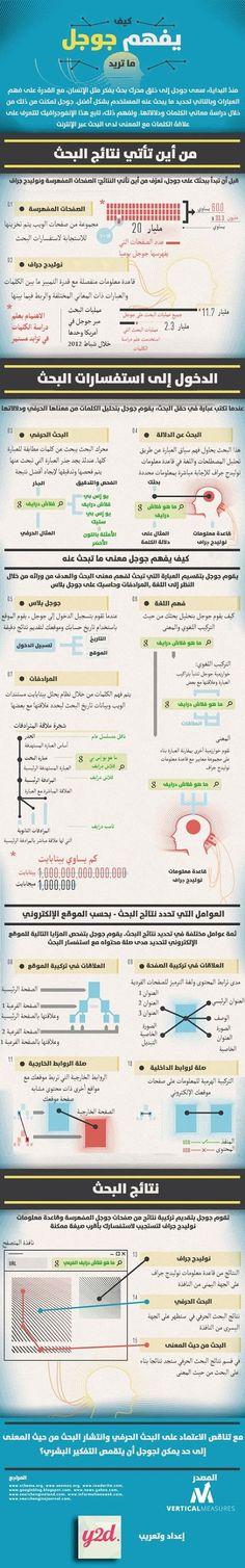 مدونة محلة دمنة: كيف يفهم جوجل ما تريد .. إنفوجراف