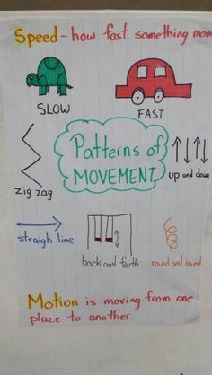 Patterns of movement anchor chart kindergarten force and motion visual Science Anchor Charts, Kindergarten Anchor Charts, Kindergarten Science, Kindergarten Worksheets, Science Classroom, Teaching Science, Science Activities, Transportation Activities, Science Worksheets